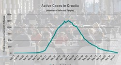 Croatia eliminated coronavirus, but it's still all around us. How is that possible?