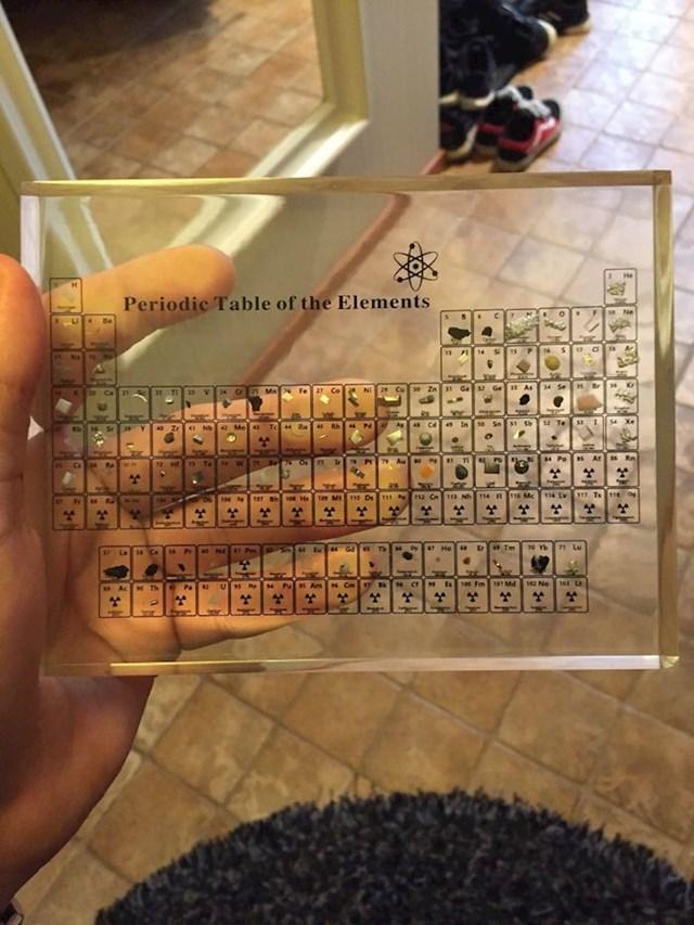 Periodni sustav elemenata sa stvarnim elementima