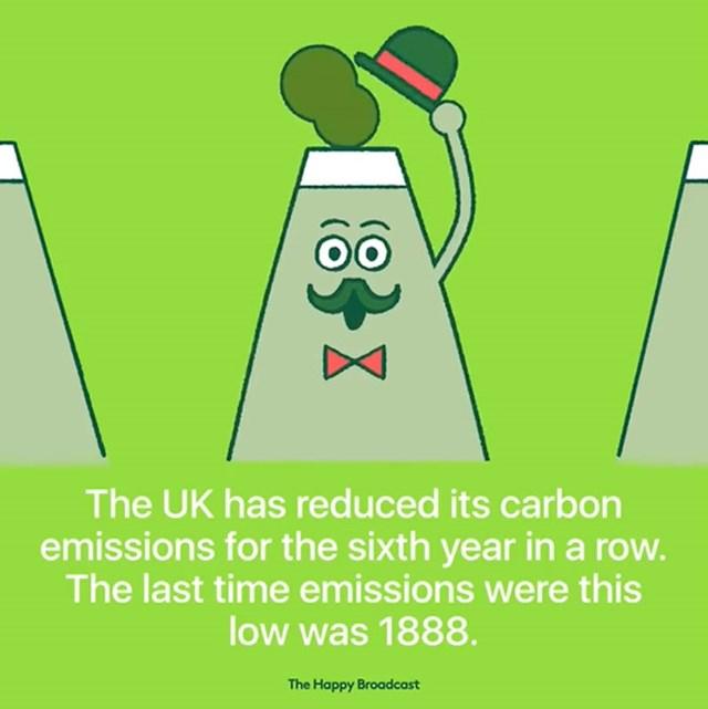 Velika Britanija smanjila je emisiju ugljika već šestu godinu zaredom. Posljednji put kada su emisije bile tako niske je 1888. godina.