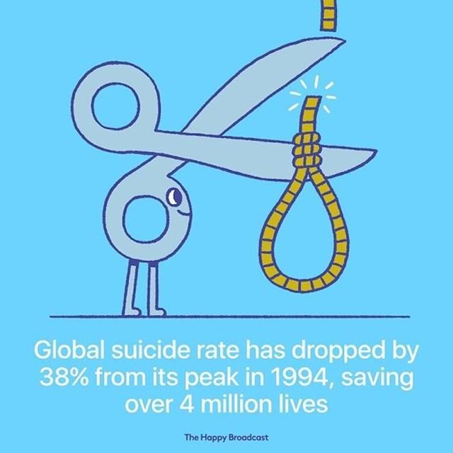 Globalna stopa samoubojstava pala je za 38%, od 1994.godine. To je sačuvalo preko 4 milijuna života.