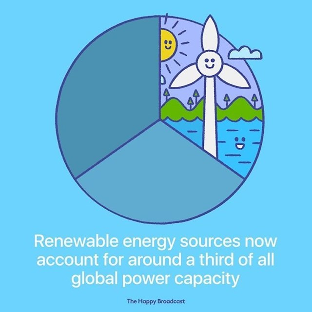 Trećina svih globalnih kapaciteta energije je iz obnovljivih izvora.