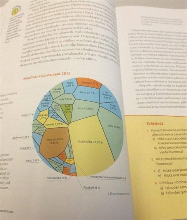 9. Najgore dizajniran dijagram na svijetu.