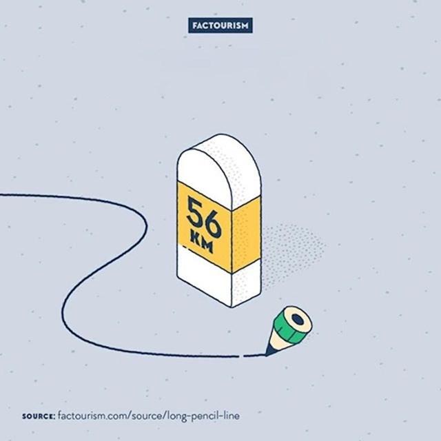 #7 Jednom olovkom se može povući linija dužine 56 kilometara.