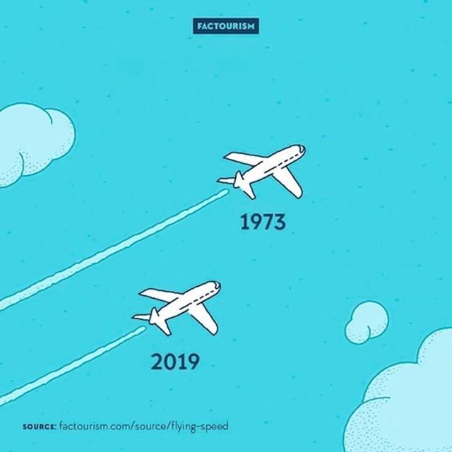 #2 Danas avioni lete sporije nego nekada.