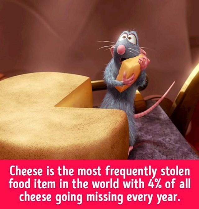 Sir je namirnica koja se najviše krade, otprilike 4% sira nestane svake godine