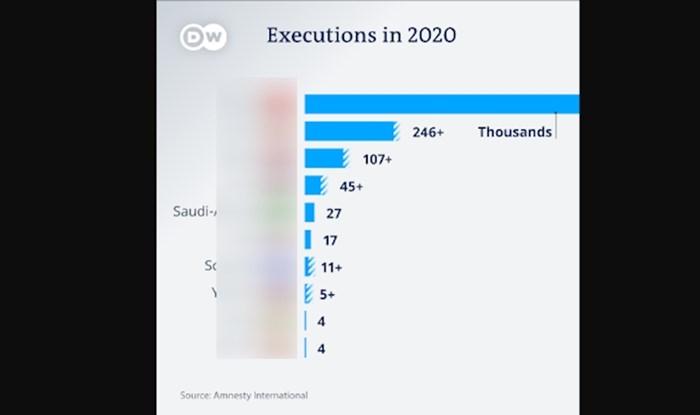 Graf prikazuje države koje su pogubile najviše ljudi u 2020. Poredak bi vas mogao iznenaditi