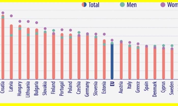 Po ovoj statistici Hrvatska je uvjerljivo prva u EU. Nećete biti sretni kad vidite u čemu smo prvaci