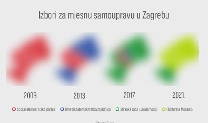 Fotka prikazuje kako su Zagrebčani glasovali od 2009., fascinantna je