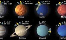 Koliko traje dan na kojem planetu, pogledajte jednostavnu animaciju