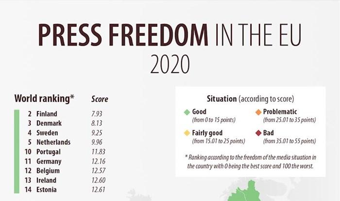 Sloboda medija u Europskoj uniji 2020. godine